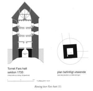 Under tornet Fars hatt finns en underjordisk fängelsehåla utan fönster, ett förfärligt fängelse.